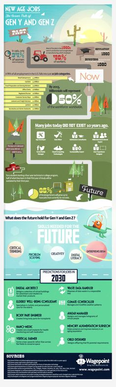 Jobs in the Future – The Career Path of Generation Y & Z (Infographic)