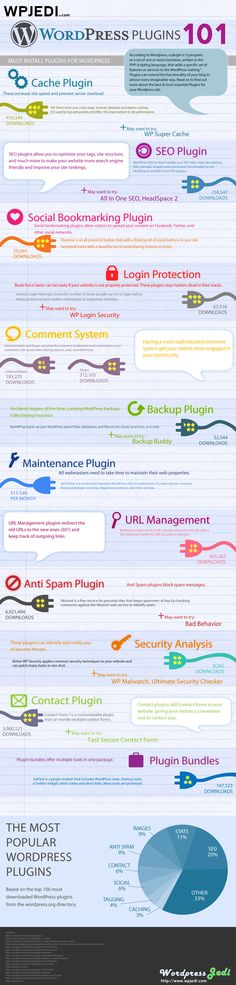 Must have Wordpress Plugin #infographic #wordpress #cms #plugins