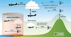 What is the minimum flight visibility and proximity to cloud requirements for VFR flight, at 6,500 feet MSL, in Class C, D, and E airspace?