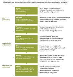 Nice McKinsey article on the strategy plus a great outline / flow on idea creation through to execution (attached). Elusive for many though.