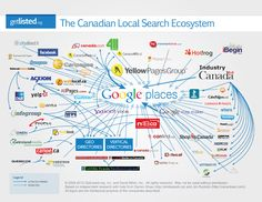 The Canadian Local Search Ecosystem