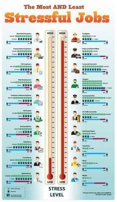 The Most & Least Stressful Jobs