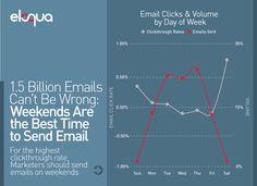 posílej emaily o víkendu...