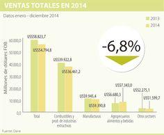 Ventas al exterior cayeron 6,8% y el país dejó de exportar US$4.028,9 millones