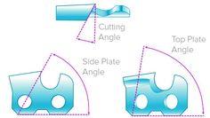 Chainsaw cutting teeth angles