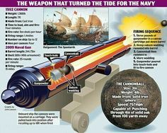 Britain's first WMD: An Elizabethan cannon that could punch a hole in solid oak Model Ship Building, Old Sailing Ships, Pirate Art, Ship Of The Line, Merchant Marine, Wooden Ship, Big Guns, Military Weapons, Navy Ships