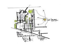 New landscape architecture model renzo piano 42 ideas