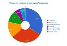 Más de la mitad del aparcamiento disponible en Pamplona es de pago, por Michelle Unzué - http://www.diariodenavarra.es/noticias/navarra/mas_navarra/2014/04/08/cada_coche_pamplona_dispone_plazas_para_estacionar_154149_2061.html