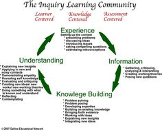 The Inquiry Learning Community