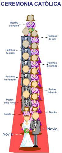 Cortejo Nupcial Salida