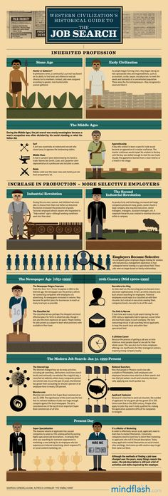 Before #LinkedIn, How Did Our Ancestors Find Jobs? #Infographic