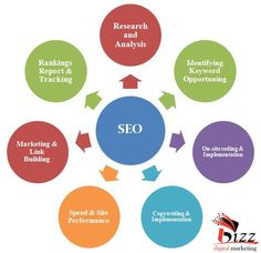 Guys please someone refer to SEO Consultant who is expert in Term papers website optimization, but hurry...?