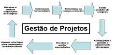 Materiais sobre Gestão de Projetos Gestão de projetos é uma das áreas mais importantes para o sucesso de uma obra. Visto que é essa quem irá garantir todo o funcionamento da mesma. Estima-se que grande parte dos problemas encontrados em uma construção poderiam ter sido impedidos no planejamento.