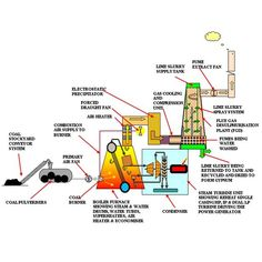 Schematic diagram of thermal power station ciencias y tcnologias coal power plant flow diagram bright hub engineering ccuart Images