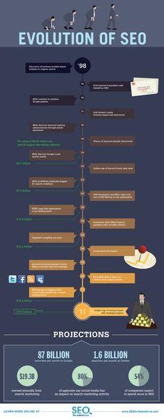 Evolution of SEO Infopgraphic