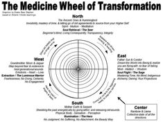 A Shamanic Energy Medicine Practitioner and personal transformation coach shares the key qualities and attributes of the shamanic energy medicine wheel. Native American Medicine Wheel, Reiki Training, The Ancient One, Spiritus, Book Of Shadows, Meant To Be, Mindfulness, Tacoma Toyota, Toyota 4runner