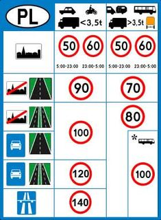 Comparison of European road signs European Road Signs, Driving Rules, Sign Fonts, Motor Car, Knowledge, Pj, Poppy, Education, Iphone