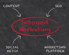 What is Inbound Marketing anyway?