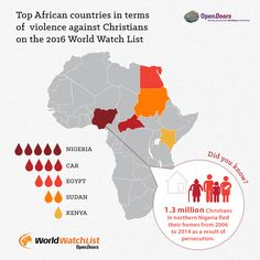 We are seeing more erupt against in Sub-Saharan Africa than ever before, as militant Islamist groups like Boko Haram and Al-Shabaab are spreading their reign of terror further south. World Watch, Boko Haram, African Countries, Persecution, Christians, Reign, Ministry, Egypt, Pray