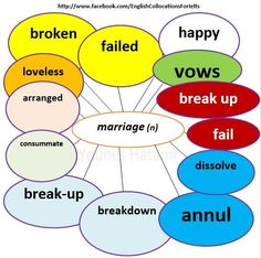 Collocations with the word 'marriage'.