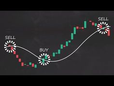 (7) Trading 212 Trading Strategies: How to Trade Moving Averages (Part 1) - YouTube