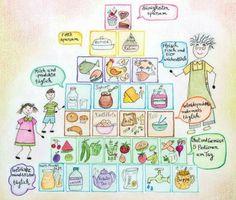 Ernährungspyramide kindgerecht + Tipps, wie wir Kindern Gemüse schmackhaft machen können