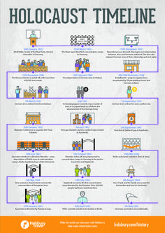 New world history timeline classroom ideas Classroom Timeline, History Classroom, History Teachers, Teaching History, Classroom Ideas, History Education, Ap World History, Modern History, Ancient History