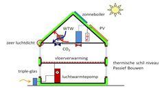 energie concept woning - Google zoeken
