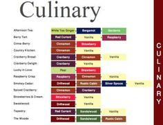 Raspberry Crisp, Raspberry Tarts, Cranberry Bread, Lucky In Love, Bergamot, Wax Melts, Afternoon Tea, Berries, Spices