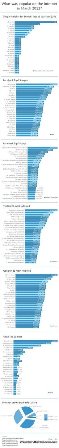 Lo más popular en Internet #infografia #infographic #Internet