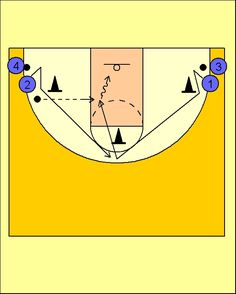 Pick'n'Roll. Resources for basketball coaches.: Ejercicio Multicortes