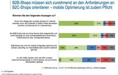 Was sich im E-Commerce wünschen [Studie] Online Shops, Social Media Marketing, Ecommerce, Shopping, Things To Do, Tips, E Commerce