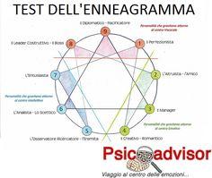 enneagramma test Reiki Chakra, Think, Magic Words, Bukowski, Tantra, Take Care Of Yourself, Self Esteem, Problem Solving, Self Help