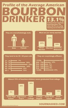 Profile of the Average American Bourbon Drinker Infographic #LiquorList www.LiquorList.com @LiquorListcom