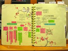 Michelle LaPoint Rydell- a mind map of things she wants to accomplish that month. brilliant.