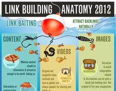 Link Building Anatomy Infographic