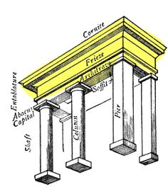 the uppermost elements supported by columns; includes the architrave, the frieze and the cornice