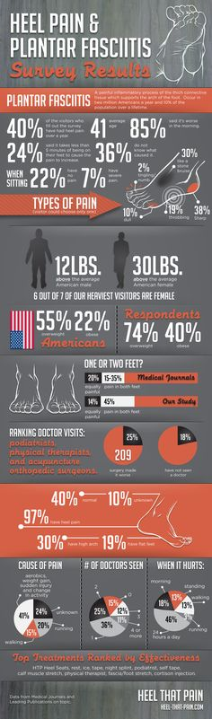 Infographic showing the survey results of who suffers from heel pain and plantar fasciitis.