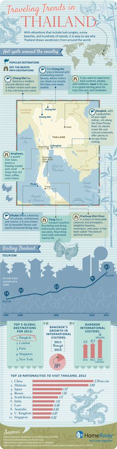 I interesting infographic about travel trends in Thailand Re-pinned by www.globalgroovelife.comg