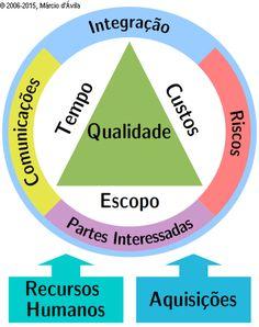 Visão das nove áreas de conhecimento do PMBoK 2008