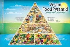 Vegan Food Pyramid if you want more Vegan Tips & News come and check out yummspiration.com :) We are also on facebook.com/yummspiration Make the most of your day!