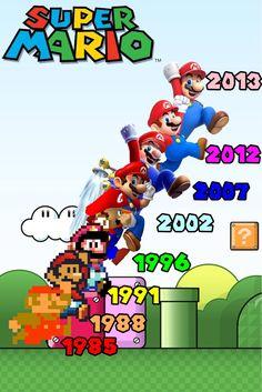 Super Mario Through the Years More