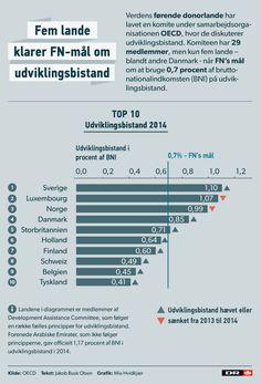MS: Danmark kan miste betydning, hvis vi sænker ulandshjælp   Valg 2015   DR