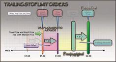 Tipos de órdenes en el trading