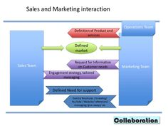 marketing vs sales - Google Search Youtube Website, Sales And Marketing, Collaboration, Branding, Messages, Google Search, Brand Management, Identity Branding