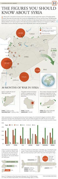 シリア情勢がわかるインフォグラフィック