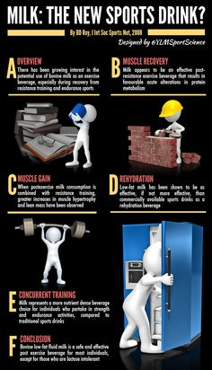 #Nutrition | Milk: the new sports drink? | By @YLMSportScience | Sport Science Infographics by @YLMSportScience