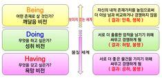 08화 의식성장의 단계