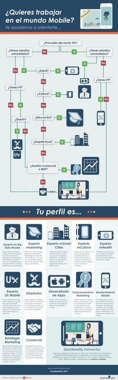 Perfil profesional en el mundo móvil #infografia #infographic #rrhh