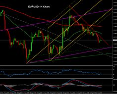 Forex Technical Analysis of EURUSD 1H Chart. August 12, 2014